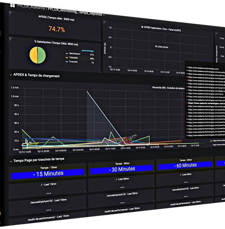 real end user performance monitoring
