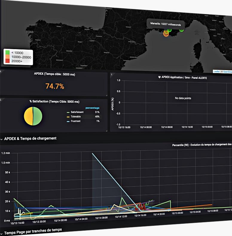 User satisfaction Monitoring, end user performance monitoring