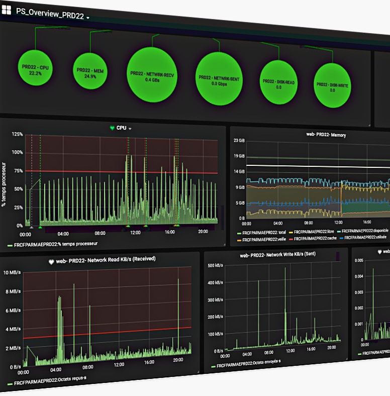 User satisfaction Performance, infrastructure monitoring