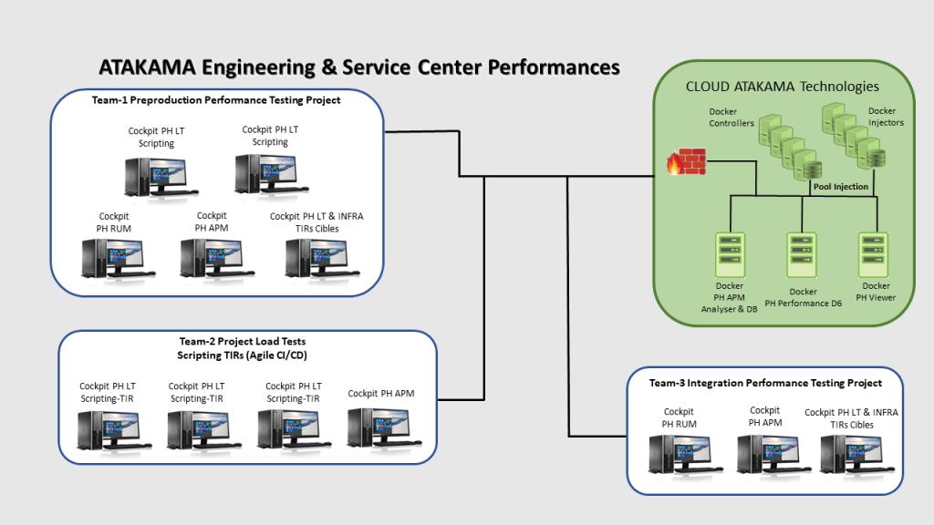 ATAKAMA-Engineering-and-Service-Center-Performances