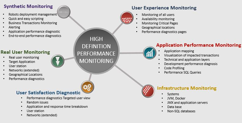 High definition perfomance monitoring grey