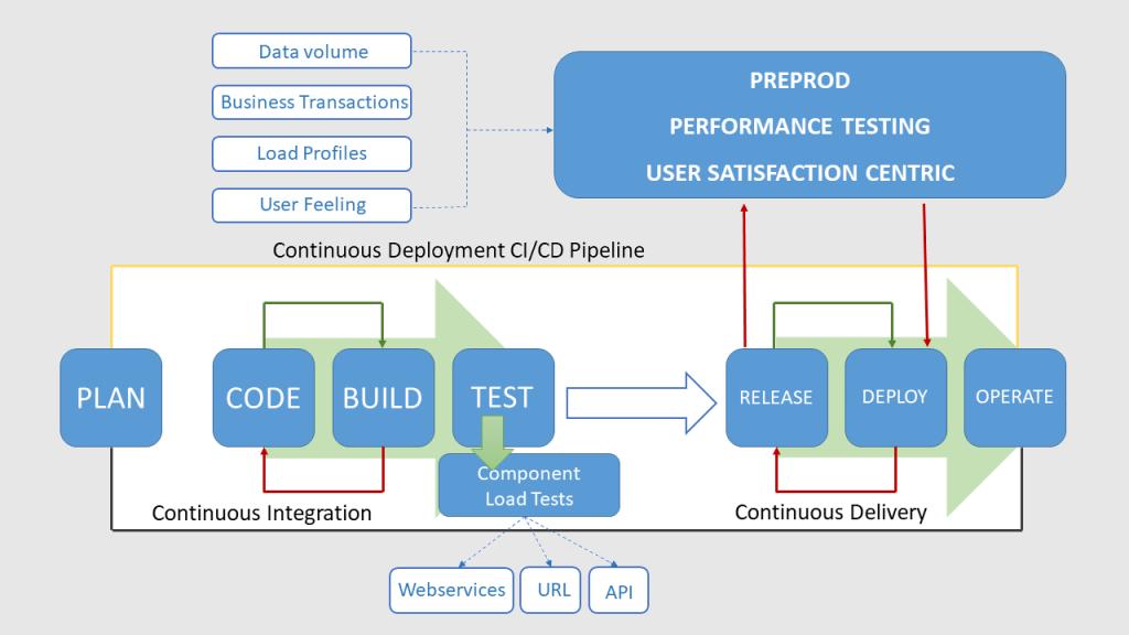 Preprod-performance-testing-ATAKAMA